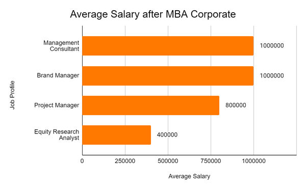 online mba course-salary