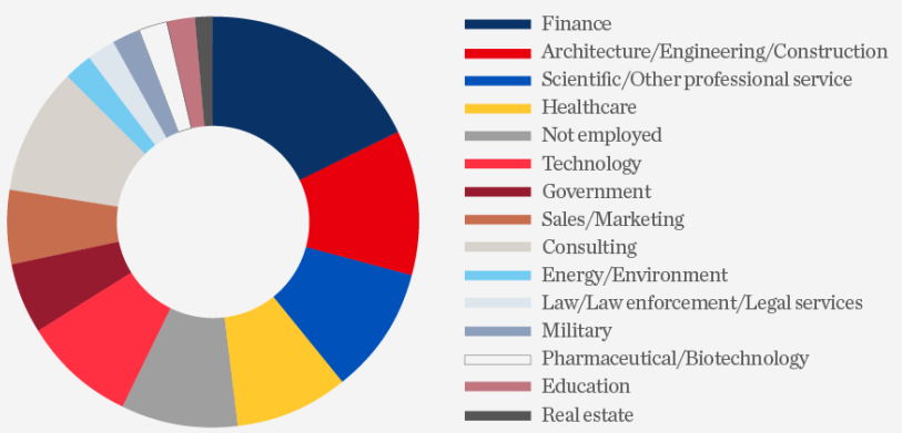 sector wise data