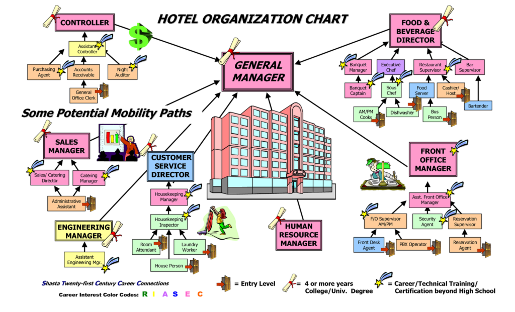 salary of hotel management in india