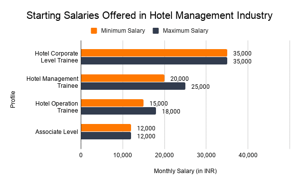 salary of hotel management